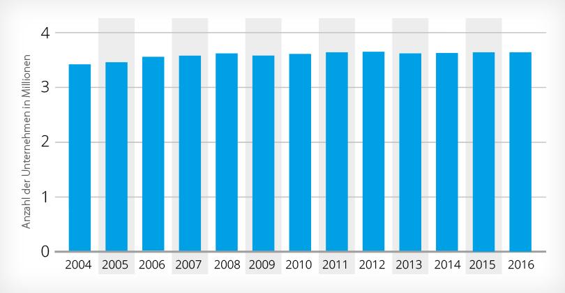 Statistik Anzahl KMUs in Deutschland