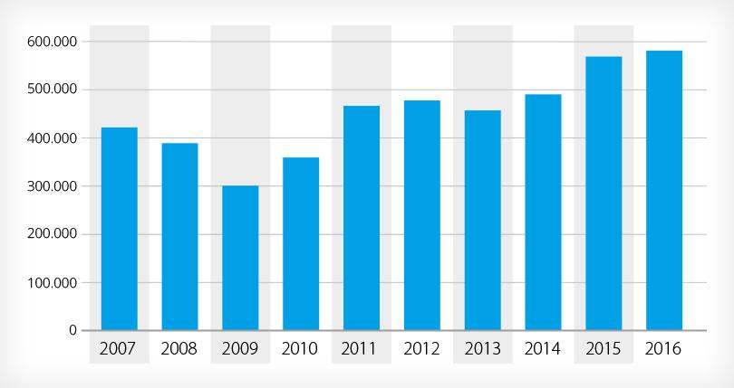 Statistik Bestand an gemeldeten offenen Arbeitsstellen in Deutschland